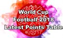 WORLD CUP FOOTBALL POINTS TABLE - AS ON 23 JUNE 2018 10 AM (IST)